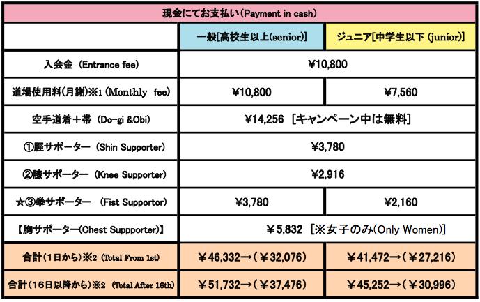 2019年版 入会初期費用一覧