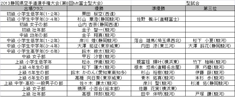 2013富士山杯型結果